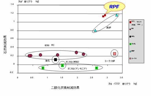 【参考図表-1 (財)日本容器包装リサイクル協会 報告書より抜粋】
