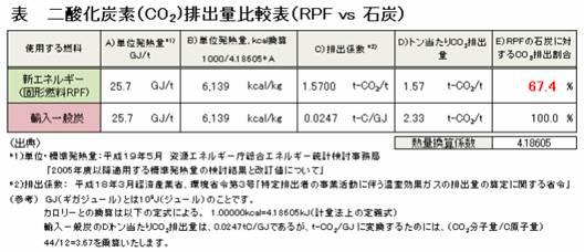 【参考図表-2:CO2排出量比較】(出典:日本RPF工業会)