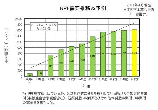 【参考図表 - 5:RPFの需要推移と予測】 (出典:日本RPF工業会)