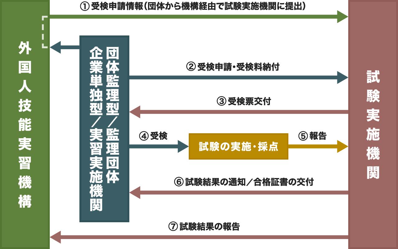 外国人技能実習評価試験フローチャート
